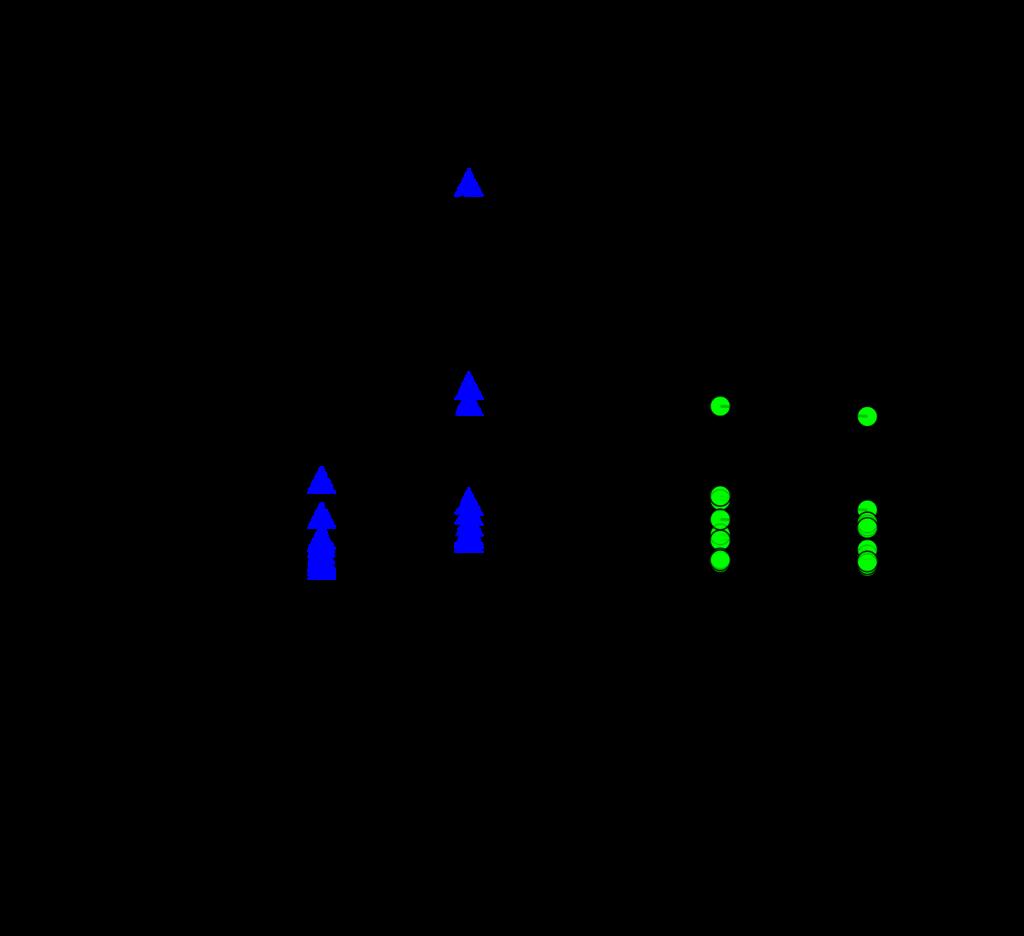 Individuální změny poměru Adpn/Lep ve skupině low-carb a skupině s vysokosacharidovou stravou.